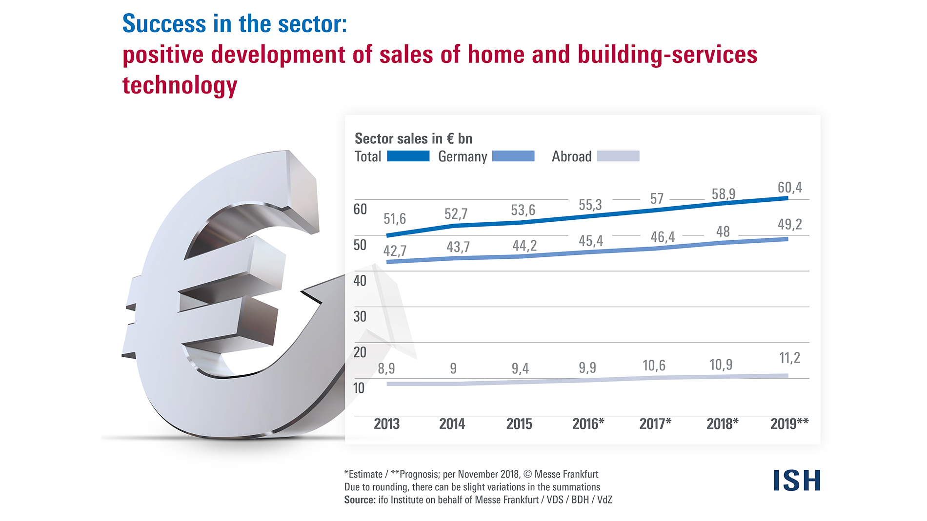 Development of sales of home and building-services technology
